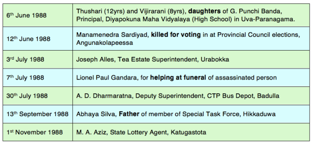 "A small sample of political killings in Sri Lanka in 1988, taken from ""Political Killings in Southern Sri Lanka"", International Alert, London 1989"