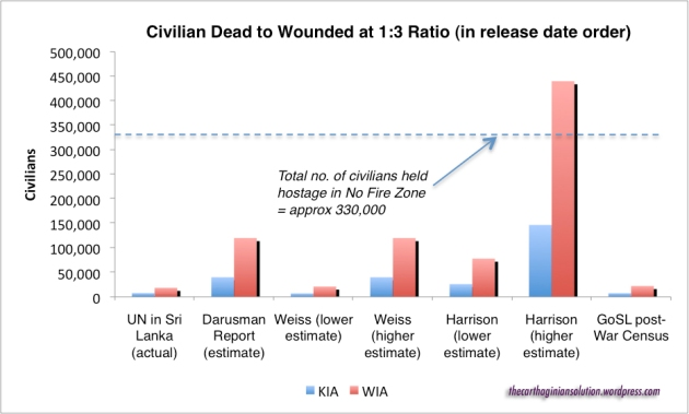 KIA to WIA at 1:3 ratio with data shown by release date order, from 2009 to 2013. © The Carthaginian Solution 2013