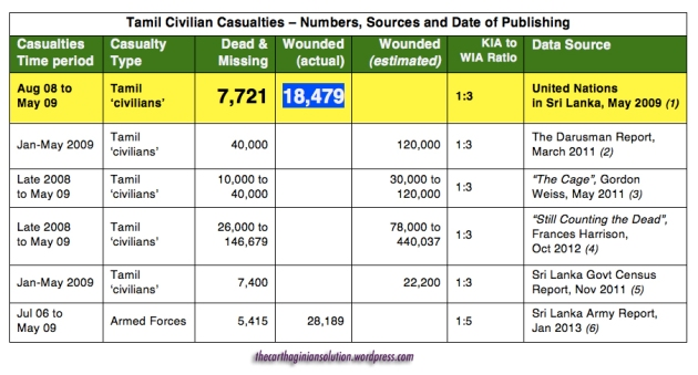 Casualty Chart, KIA to WIA including Sri Lanka Army's own casualty data © The Carthaginian Solution 2013